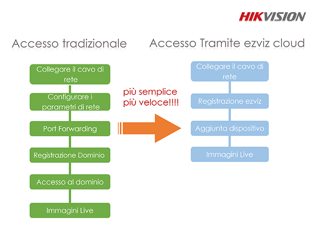 Ezviz Cloud Hikvision-Procedura