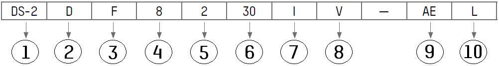 Codice PTZ